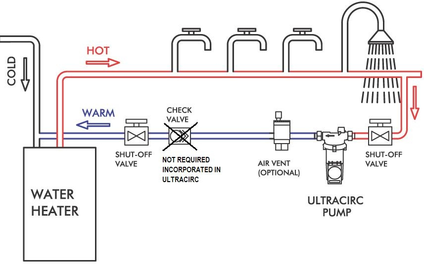 Hot Water Circulation Pump Brisbane - Gold Coast ultracirc service repairs